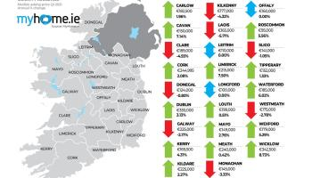 Donegal property prices fall by €5,000 in Q1